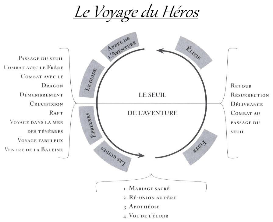 Comment écrire un article de blog et raconter une histoire Heros Journey copie